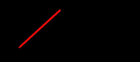 gráfico da função horária da posição 3